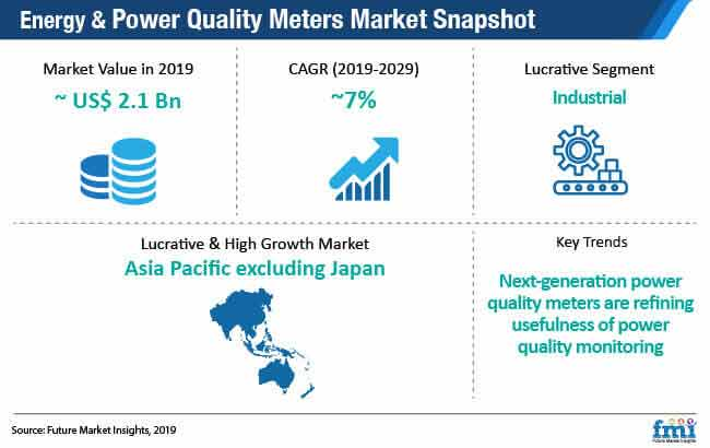 energy power quality meters market snapshot