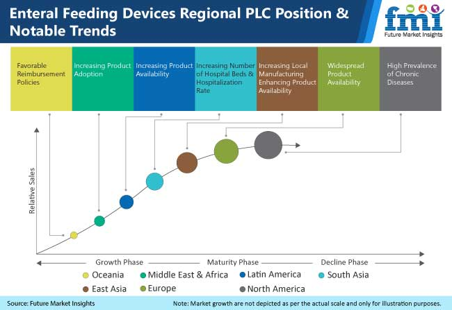 enteral feeding devices regional plc position & notable trends