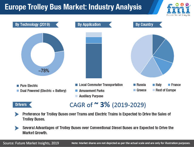 europe trolley bus market industry analysis