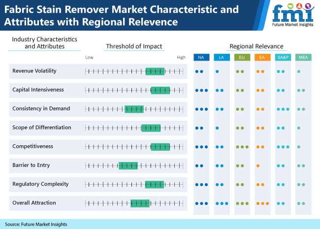 fabric stain remover market characteristic and attributes with regional relevence