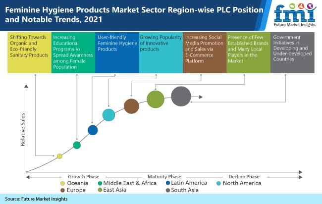 Feminine Hygiene Products Market Competitive Growth Strategies Based on Type, Applications, End-User, and Region