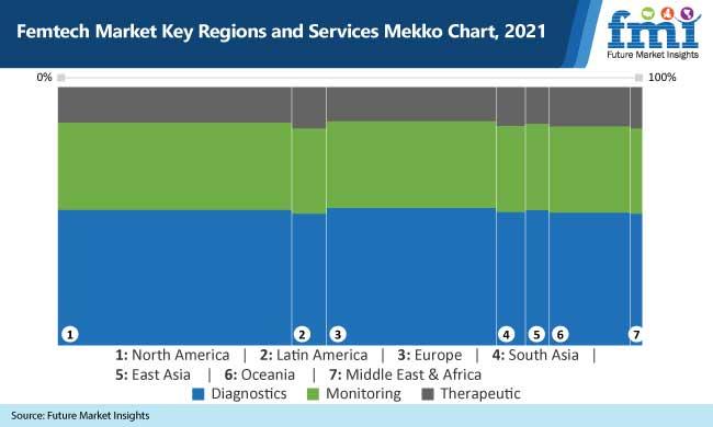 femtech market key regions and services mekko chart, 2021