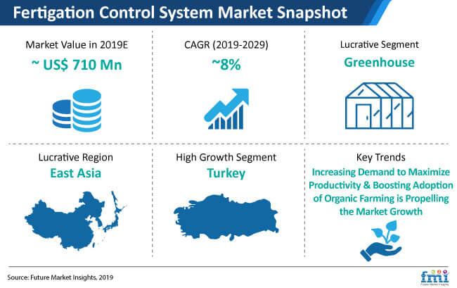 fertigation control system market snapshot