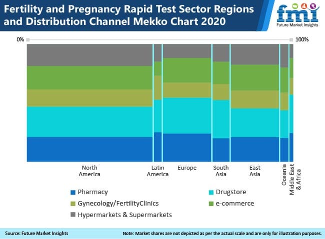 fertility and pregnancy sector regions and distribution channel mekko chart