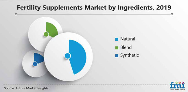 fertility supplements market by ingredient