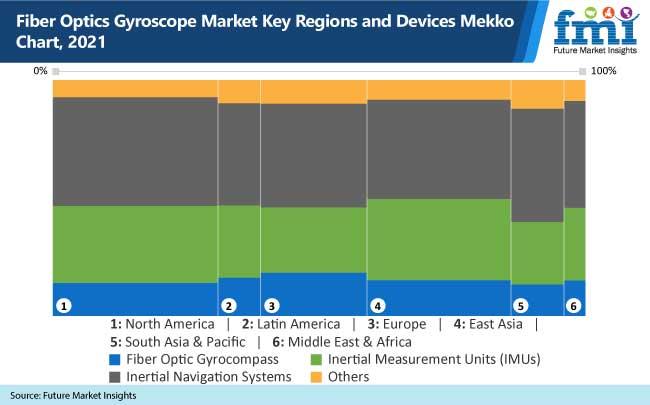 fiber optics gyroscope market key regions and devices mekko chart, 2021