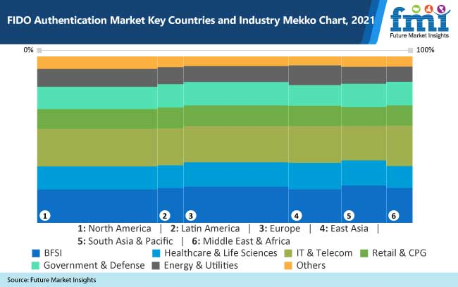 fido authentication market key countries and industry mekko chart 2021