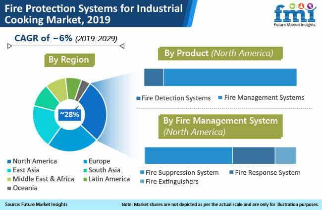 fire protection systems for industrial cooking market 2019