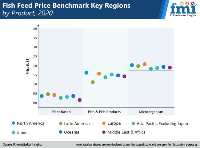 fish feed price benchmark key regions by product