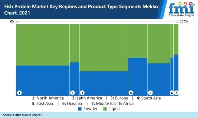 fish protein market key regions and product type segments mekko chart, 2021