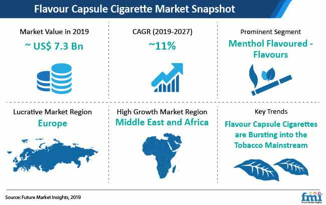 flavour capsule cigarette market snapshot