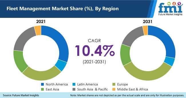 fleet management market share by region
