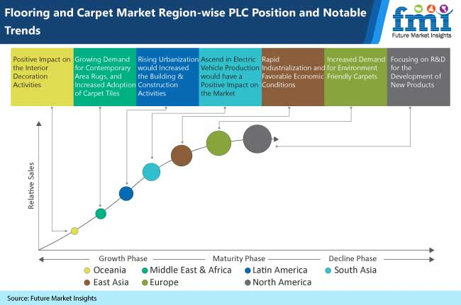 flooring carpets market region wise plc position and notable trends