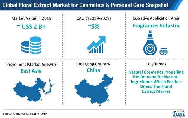 floral extract market for cosmetics personal care snapshot