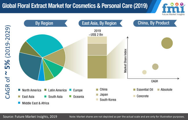 floral market for cosmetics personal care 2019