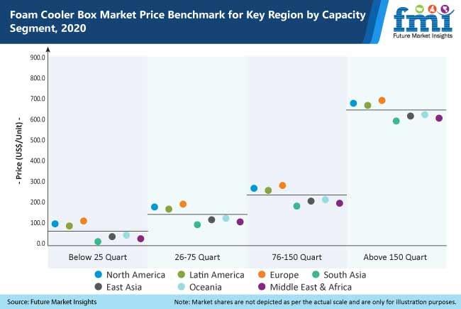 foam cooler box market price benchmark for key region by capacity segment 2020