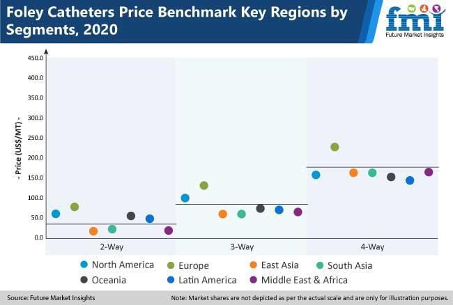 foley catheters market_2