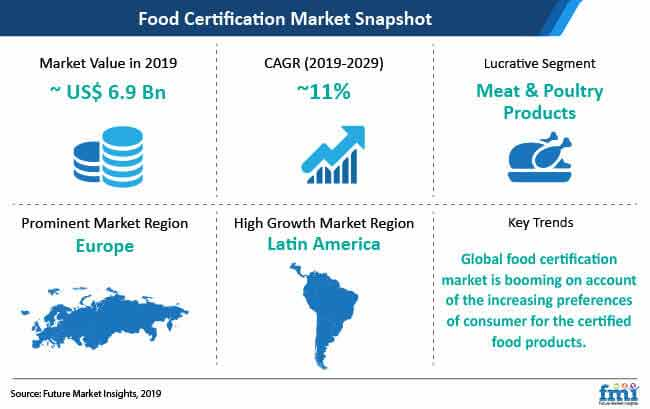 food certification market snapshot