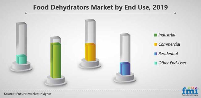 food dehydrators market by end use