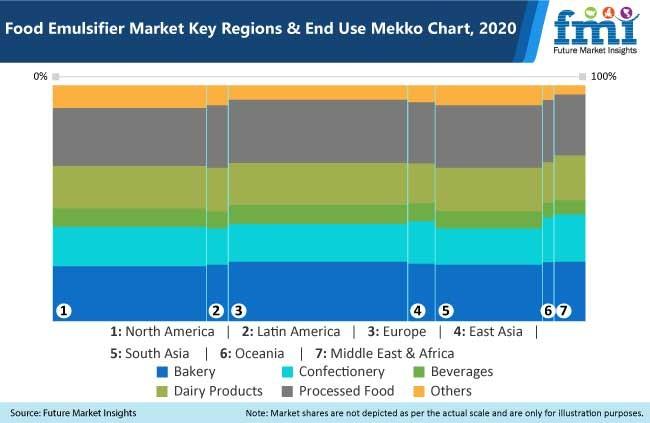 food emulsifier market
