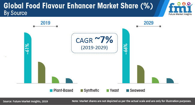 food flavour enhancer market share