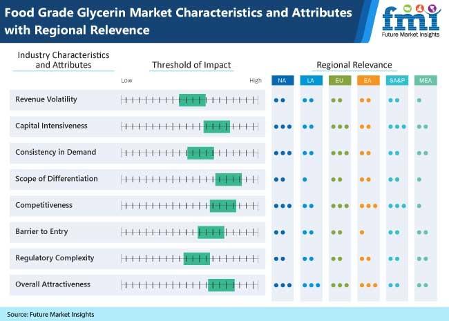 food grade glycerin market