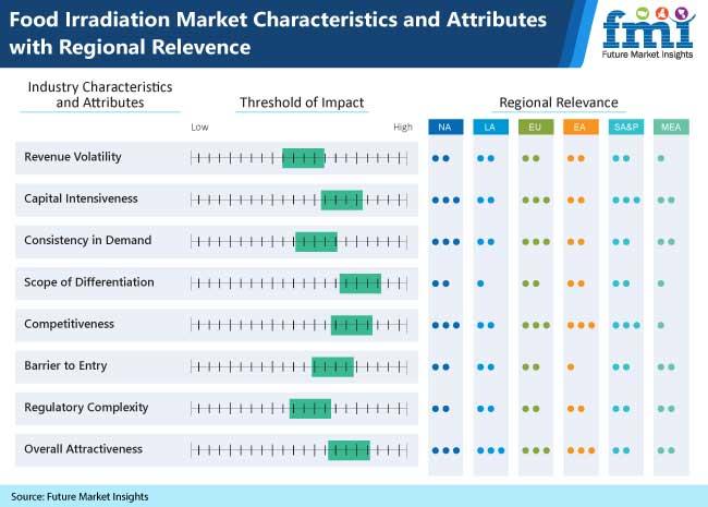 food irradiation market