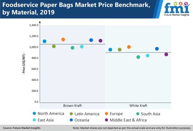 foodservice paper bags market image