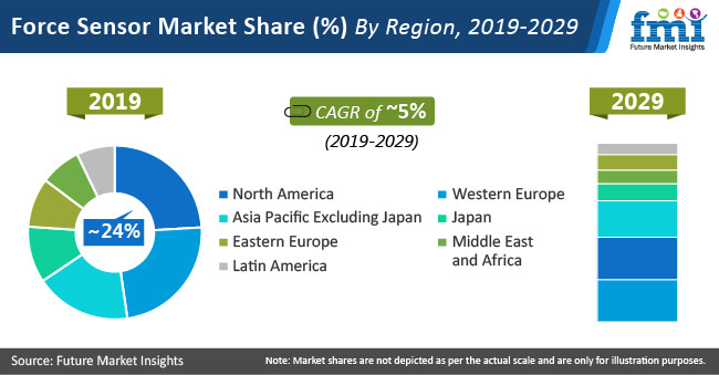 force sensor market share by region