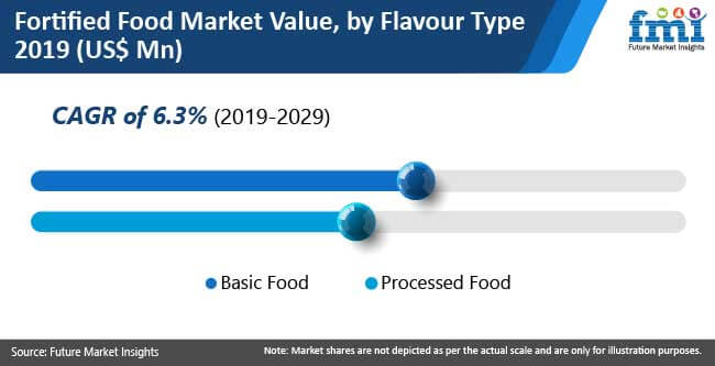 fortified food market by flavour type chart