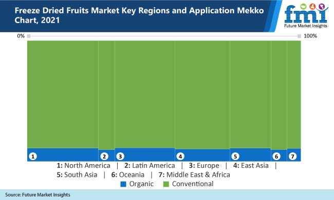freeze dried fruits market
