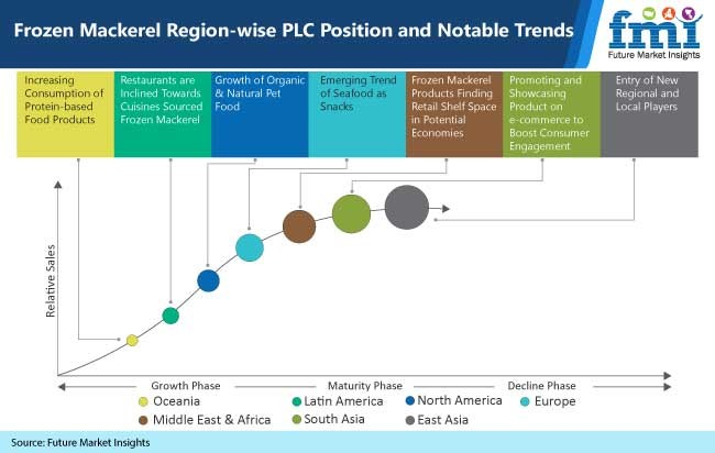 frozen mackerel region wise plc position and notable trends