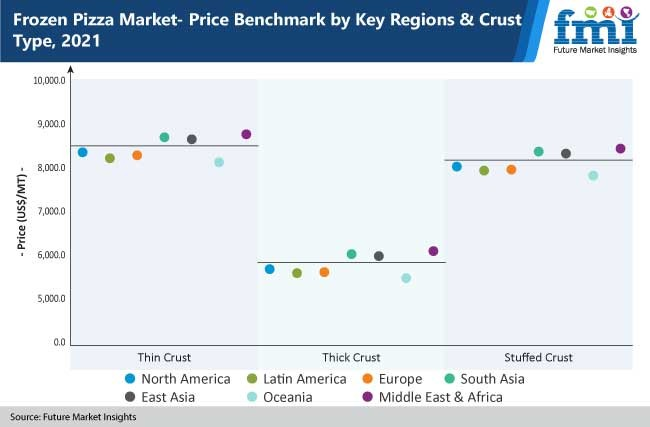 frozen pizza market price benchmark by key regions and crust type 2021