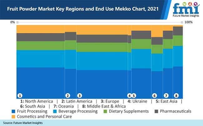 fruit powder market key regions and end use mekko chart 2021