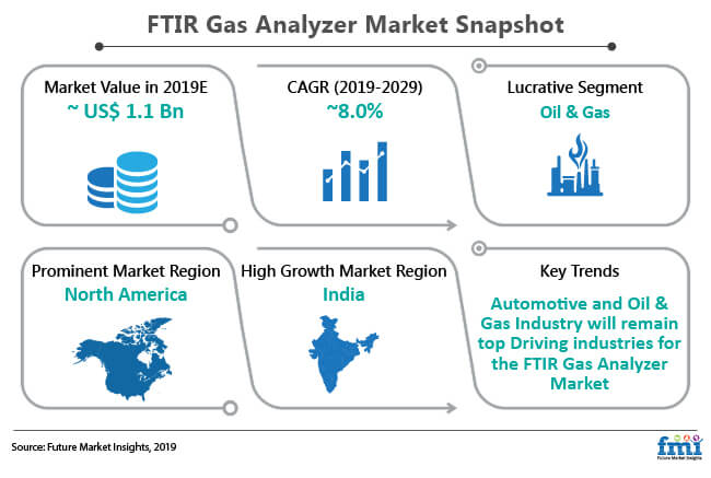 ftir gas analyzer market snapshot