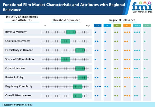 functional film market characteristics and attributes with regional relevance