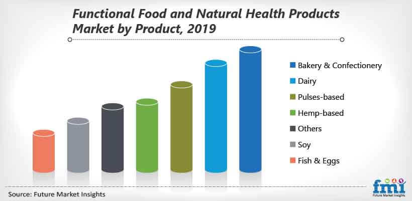 functional food and natural health products market by product