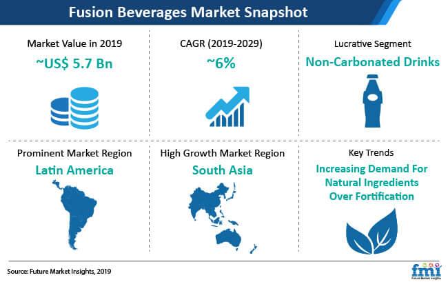fusion beverages market snapshot