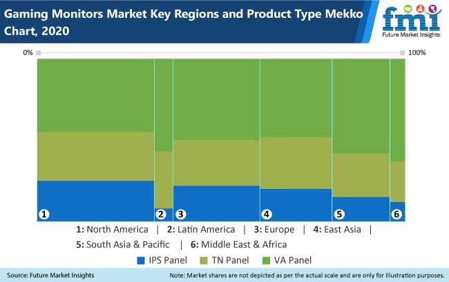 gaming monitors market