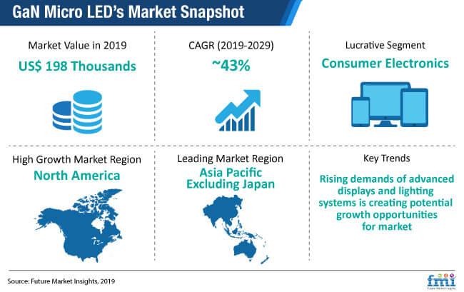 gan micro led market snapshot