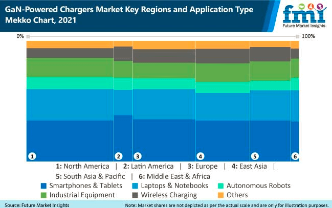 gan powered chargers market key regions and application type mekko chart, 2021