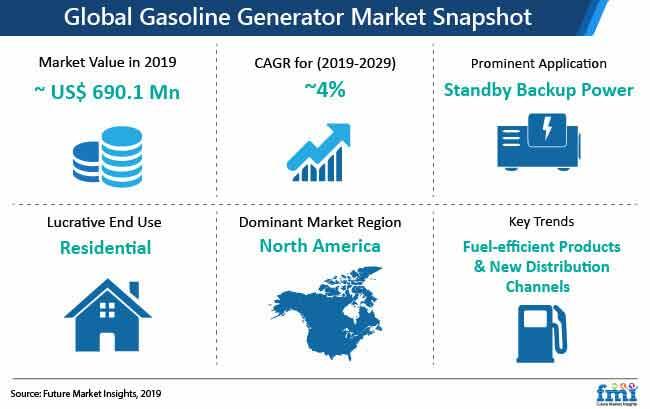 gasoline generator market snapshot