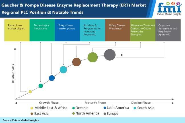 gaucher pompe disease market