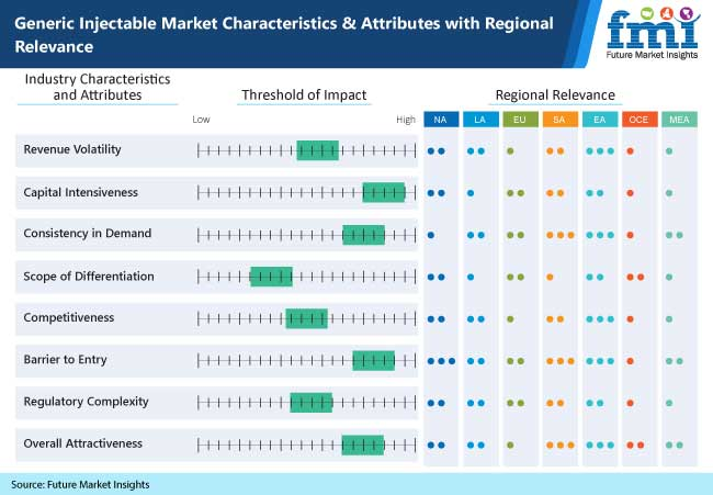 generic injectable market characteristics and attributes with regional relevance