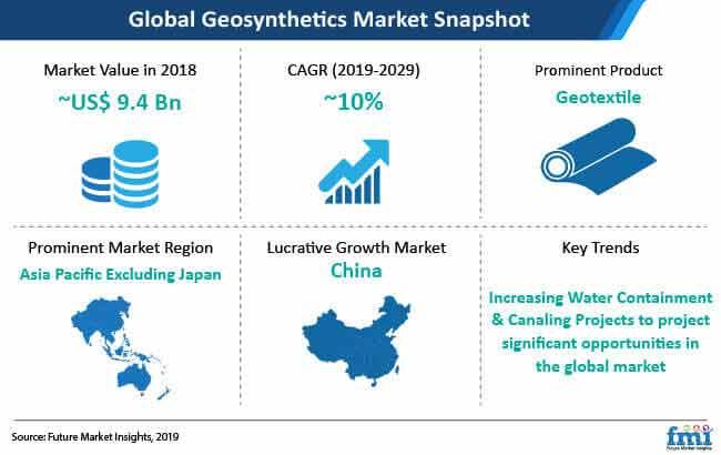 geosynthetics global market snapshot