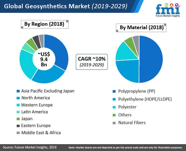 geosynthetics global market