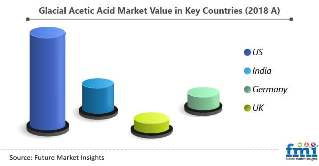 glacial acetic acid market value in key countries
