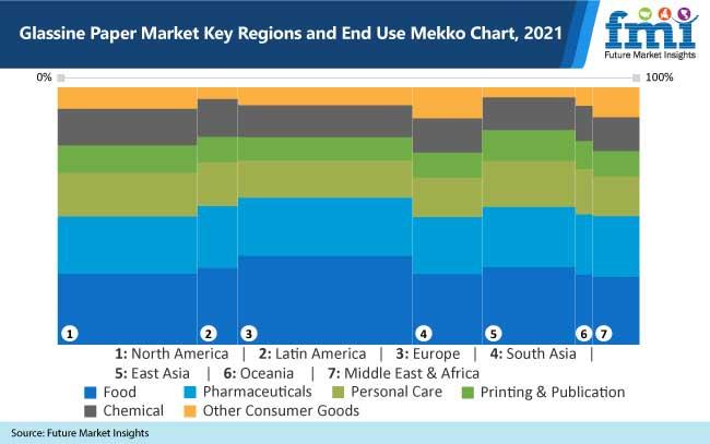 glassine paper market key regions and end use mekko chart 2021