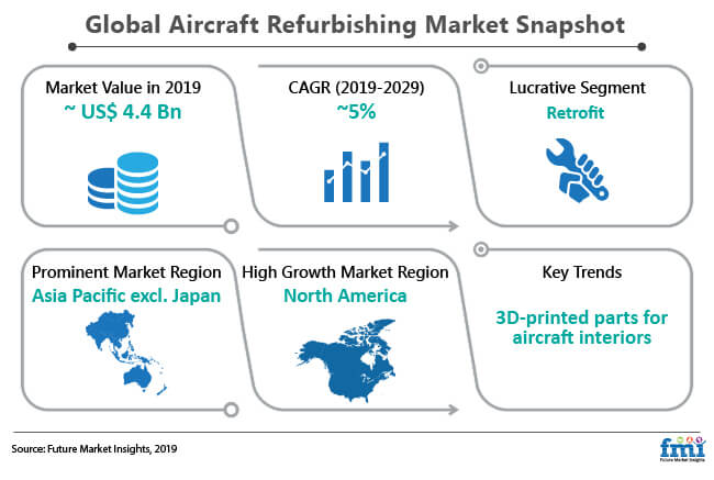 globa aircraft refurbishing market snapshot