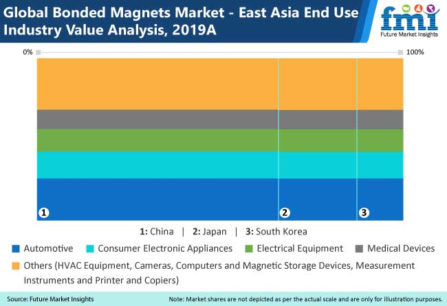 globa bonded magnets market east asia end use industry value analysis